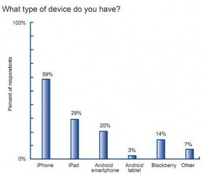 الايفون هو الجهاز الأكثر رواجا بين الأطباء
