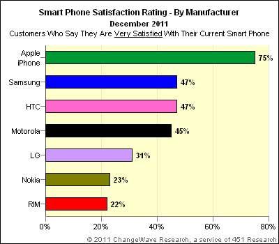 الايفون يحظى بأعلى نسبة من رضا المستخدمين