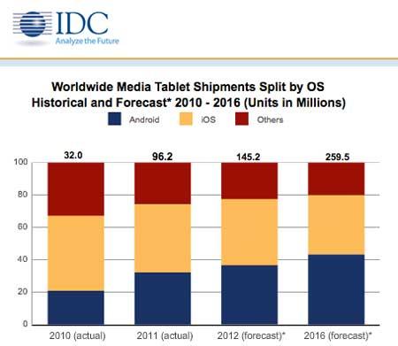 ابل تتراجع في سوق الأجهزة اللوحية بنسبة غير مسبوقة