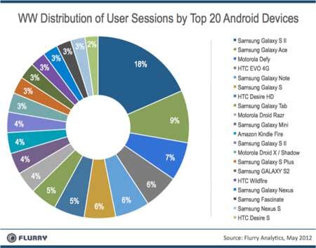 المطورون يفضلون نظام iOS على نظام اندرويد
