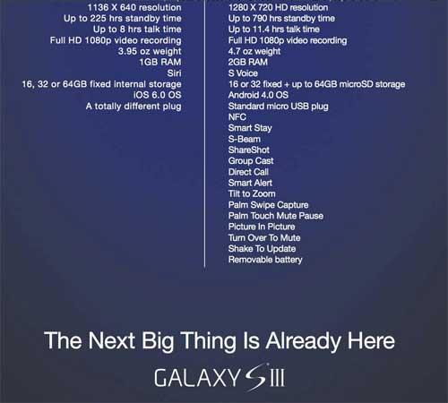 سامسونج تنشر مقارنة بين الايفون 5 وجالاكسي أس 3