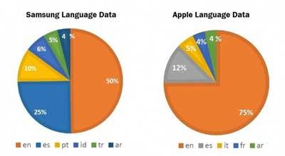 دراسة: أي اللغات تسيطر عليها كل من شركتي ابل وسامسونج ؟