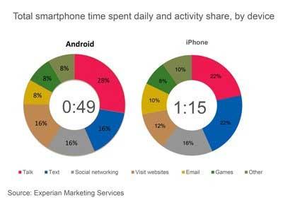 مستخدم الايفون يقضي وقتا اطول بـ 55% مع جهازه من مستخدم الاندرويد