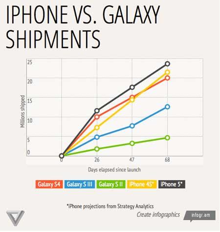 الآيفون مازال الهاتف الأول عالمياً من حيث المبيعات