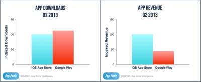 لأول مرة : جوجل بلاي يتجاوز آب ستور في عدد تحميلات التطبيقات