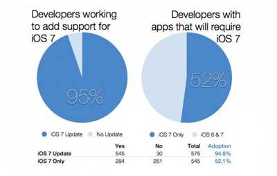دراسة: 52% من التطبيقات ستعمل على نظام iOS 7 فقط !