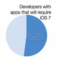 صورة دراسة: 52% من التطبيقات ستعمل على نظام iOS 7 فقط !