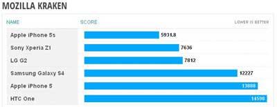 اختبار المعالج بواسطة تطبيق Mozilla Kraken ، الأفضلية للأقل نقاطاً !