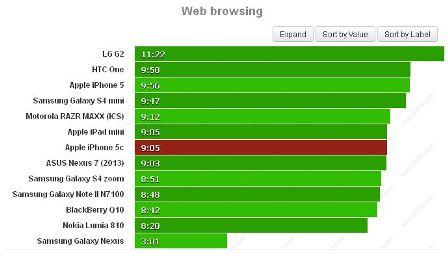 iPhone 5C : اختبار قياس عمر البطارية !