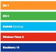 Photo of نظام iOS 7 هو نظام التشغيل الأكثر إرضاءاً للمستخدمين !