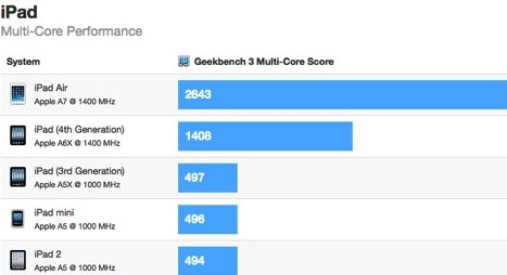 iPad-Air-VS-iPads-Benchmark-test-2