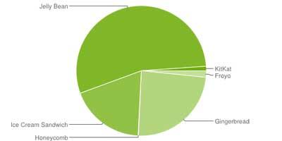 توزيع نظام الاندرويد حسب جوجل