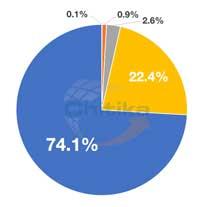 الأرقام تقول بوضوح ان نظام ابل يتفوق على الاندرويد من حيث التحديثات !