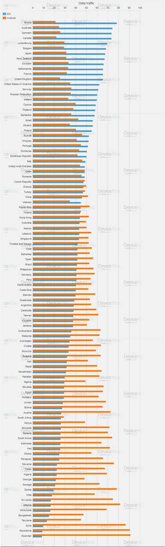 انتشار نظام الأندرويد مقارنة بـ iOS من حيث الدول