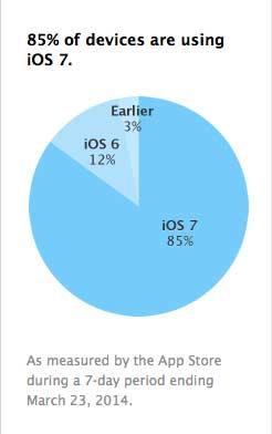 85 ٪ نسبة الأجهزة العاملة بنظام IOS 7
