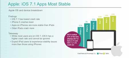 الأندرويد أفضل من iOS من حيث استقرار البرامج