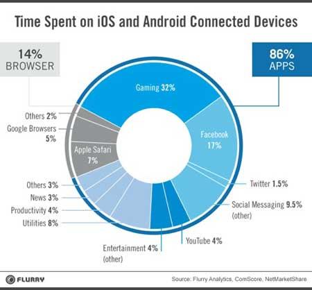 في ماذا يقضي أصحاب IOS والأندرويد وقتهم؟
