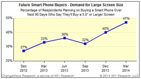47 ٪ من المستخدمين يرغبون في أيفون بشاشة 5 إنش