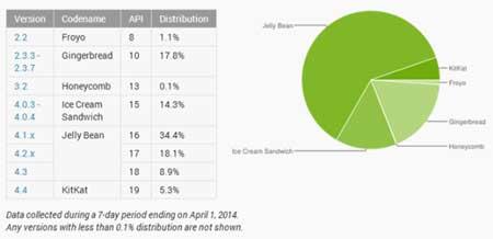 5.3٪ فقط الأجهزة العاملة بأندرويد كيت كات