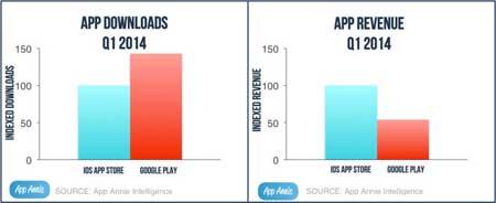 احصائيات حول جوجل بلاي والأبستور أيهم أفضل؟