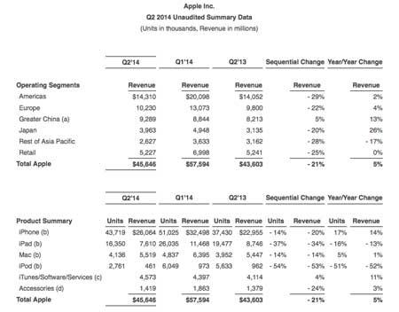 نتائج مبيعات وأرباح آبل للربع الثاني من عام 2014