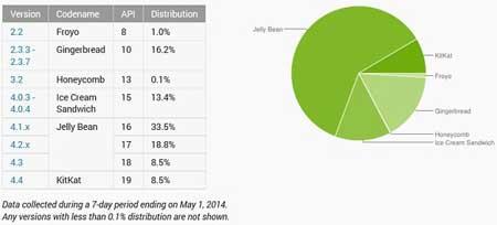 إحصائيات أندرويد كيت كات لشهر أفريل