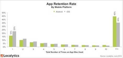 نسبة التطبيقات المستخدمة في الأندرويد