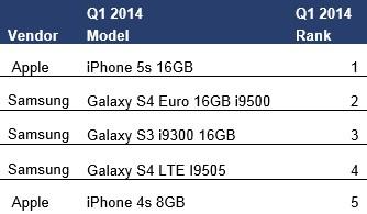 iPhone 5s : الهاتف الأكثر مبيعاً خلال الربع الأول من عام 2014