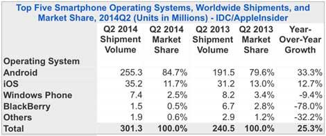 حصة الأنظمة من سوق الهواتف الذكية
