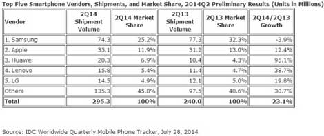 مبيعات الشركات خلال الربع الثاني من عام 2014