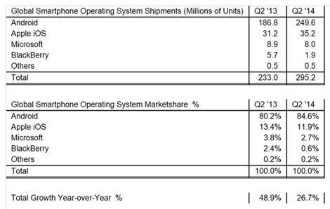نسب وحصة أنظمة التشغيل من السوق