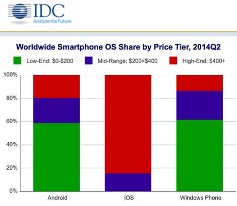 إحصائية حول أسعار أجهزة الشركات