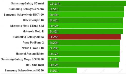 Samsung_Galaxy_Alpha_Battery_Test2
