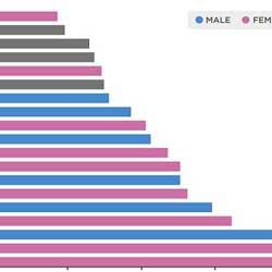 Photo of النساء أكثر اهتماما وصرفا للمال على ألعاب الجوال من الرجال !