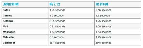الإصدار الثامن سيكون ثقيلا على الأيفون 4S