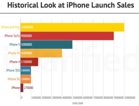 مبيعات هواتف الآيفون خلال الأيام الأولى منذ عام 2007 !