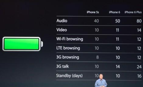 أبرز 10 مزايا جديدة في هاتف iPhone 6 و iPhone 6 Plus !
