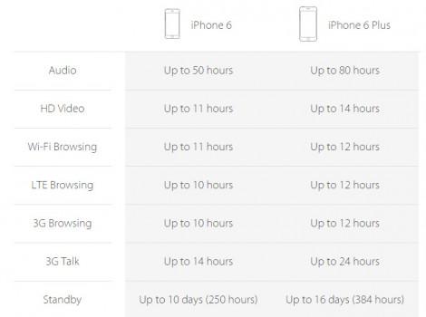 معالج Apple A8 يوفر عمر أطول للبطارية !