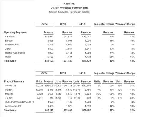 نتائج مبيعات وأرباح آبل للربع الرابع من عام 2014