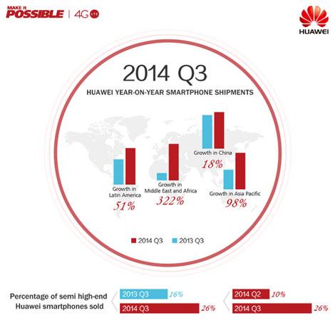 مبيعات شركة هواوي خلال الربع الثالث من عام 2014