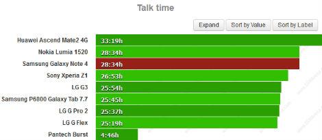 كم من الوقت تصمد بطارية هاتف Galaxy Note 4 ؟!كم من الوقت تصمد بطارية هاتف Galaxy Note 4 ؟!