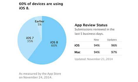 انتشار نظام ابل - 60 ٪ نسبة انتشار iOS 8 و35% لـ iOS 7