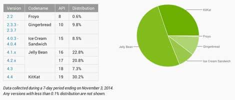 نسبة 30٪ الأجهزة العاملة بنظام أندرويد كيت كات في شهر أكتوبر