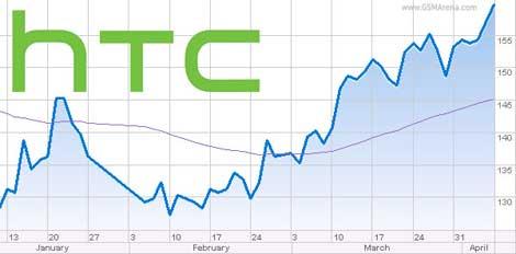 شركة HTC تكشف عن أرباحاها للربع الثالث لعام 2014