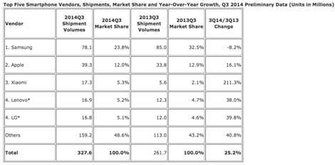 مبيعات الشركات للربع الثالث من عام 2014