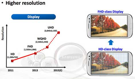 جالاكسي نوت 5 سيكون بشاشة 4K عالية الدقة !