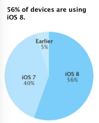 56 ٪ فقط من الأجهزة على الإصدار الثامن