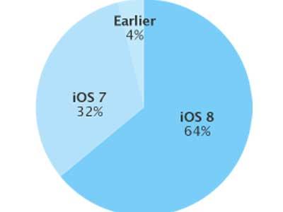 صورة من ابل توضح مدى انتشار IOS 8