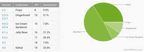 نسبة 33.9٪ الأجهزة العاملة بنظام أندرويد كيت كات في شهر نوفمبر
