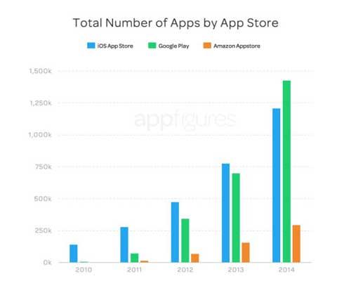 إحصائيات: متجر جوجل بلاي يتفوق أخيرا على الأبستور